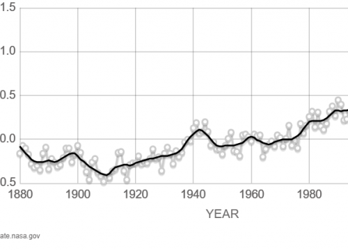 A graph showing global temperature rising over time.