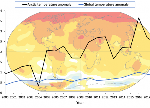 The Arctic is warming twice as fast as the rest of the world.