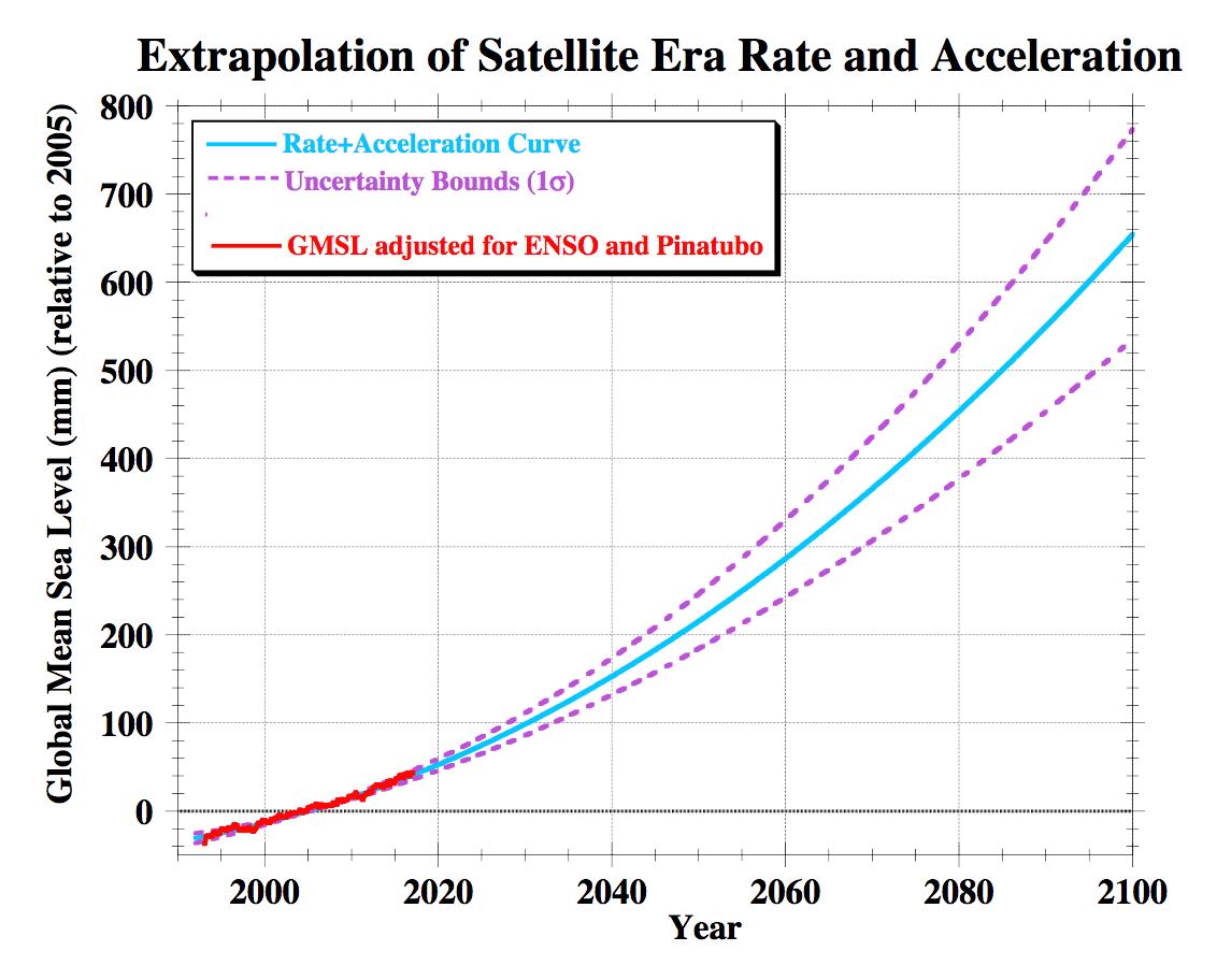 Graph showing upward acceleration curve