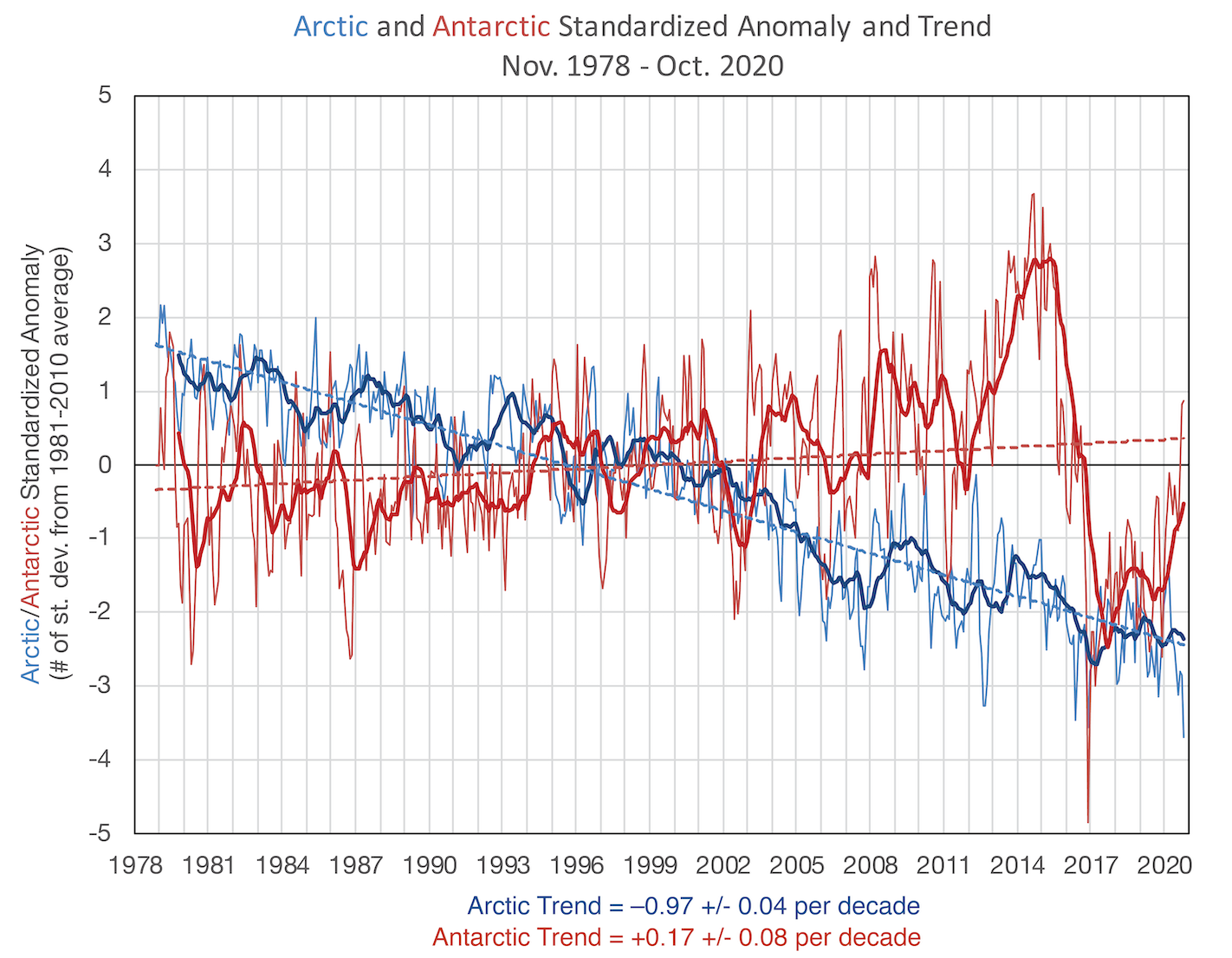 Sea ice extent anomaly and trend
